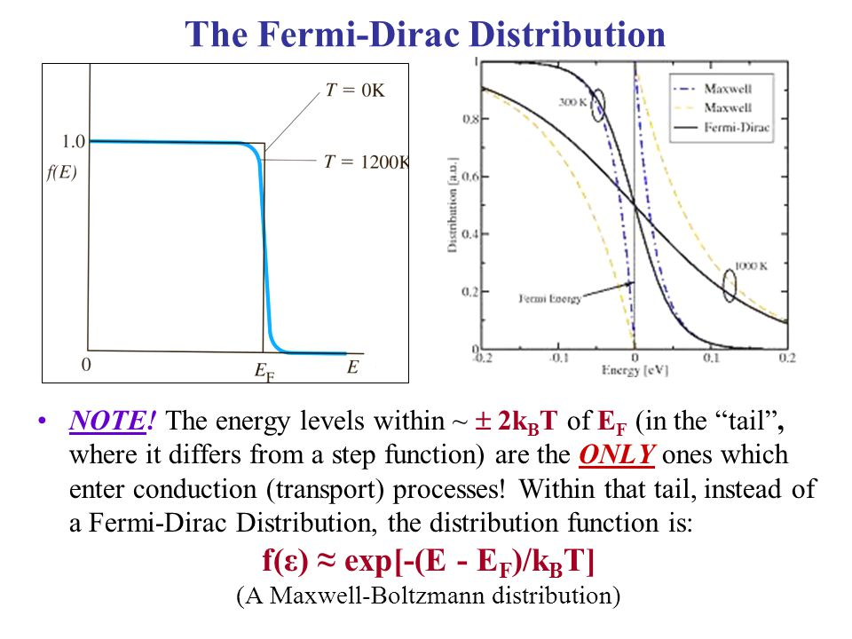 The Fermi-Dirac Distribution f(ε) ≈ exp[-(E - EF)/kBT]
